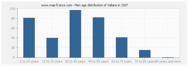 Men age distribution of Vallans in 2007