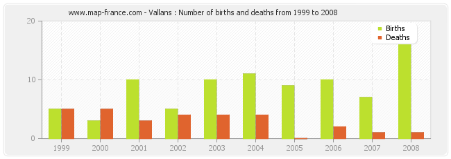 Vallans : Number of births and deaths from 1999 to 2008