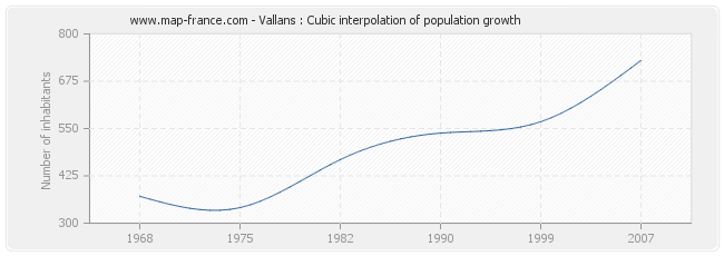 Vallans : Cubic interpolation of population growth