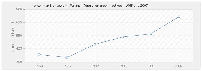 Population Vallans