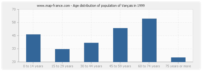 Age distribution of population of Vançais in 1999