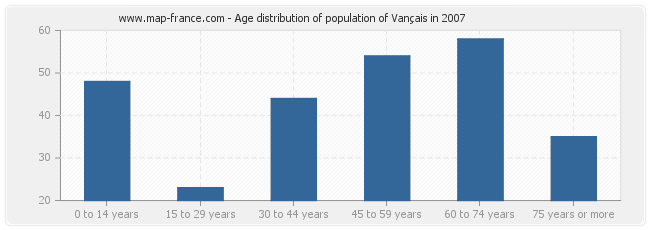 Age distribution of population of Vançais in 2007
