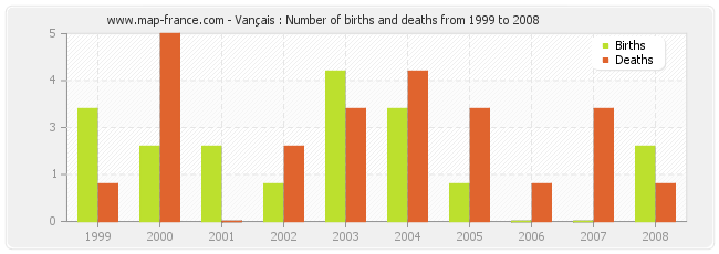 Vançais : Number of births and deaths from 1999 to 2008