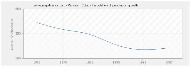 Vançais : Cubic interpolation of population growth