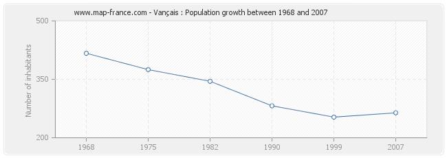 Population Vançais