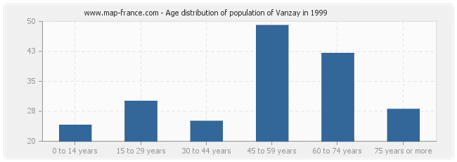Age distribution of population of Vanzay in 1999