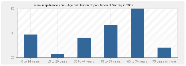 Age distribution of population of Vanzay in 2007