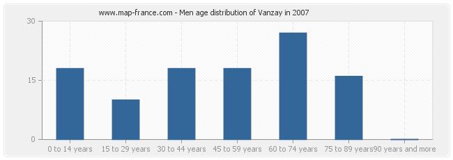 Men age distribution of Vanzay in 2007