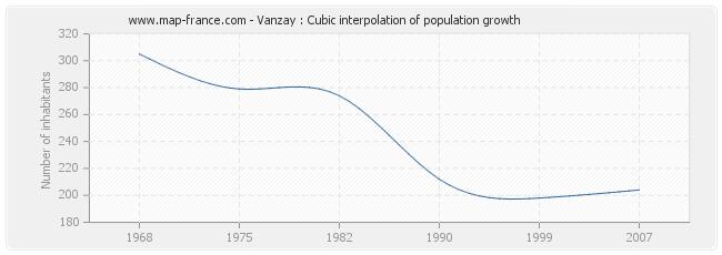 Vanzay : Cubic interpolation of population growth