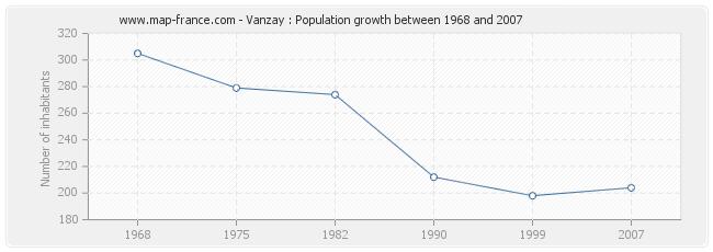 Population Vanzay