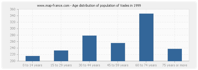 Age distribution of population of Vasles in 1999