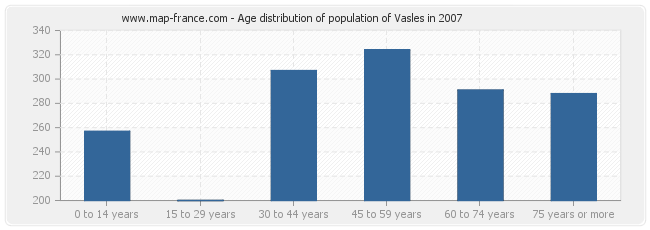 Age distribution of population of Vasles in 2007