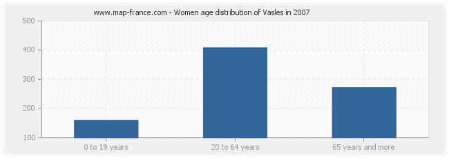 Women age distribution of Vasles in 2007
