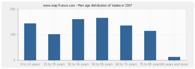 Men age distribution of Vasles in 2007