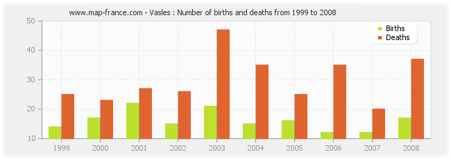 Vasles : Number of births and deaths from 1999 to 2008