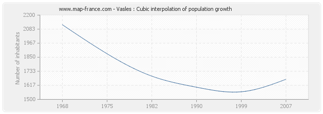 Vasles : Cubic interpolation of population growth
