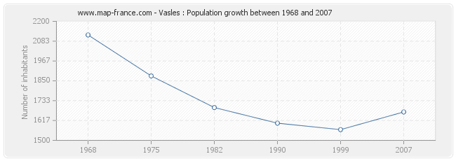 Population Vasles
