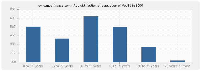 Age distribution of population of Vouillé in 1999