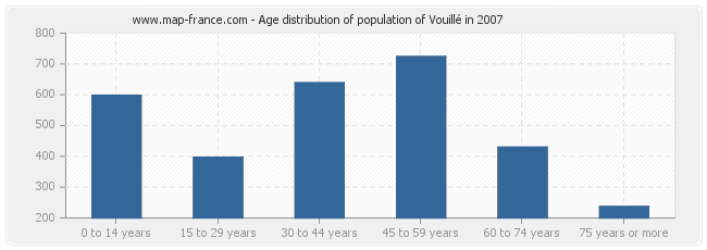 Age distribution of population of Vouillé in 2007