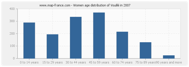 Women age distribution of Vouillé in 2007