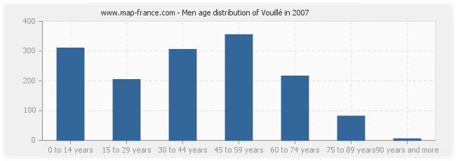 Men age distribution of Vouillé in 2007