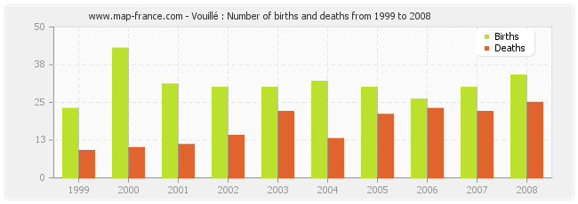 Vouillé : Number of births and deaths from 1999 to 2008