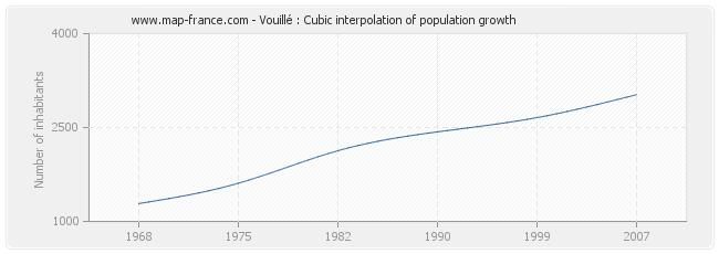 Vouillé : Cubic interpolation of population growth