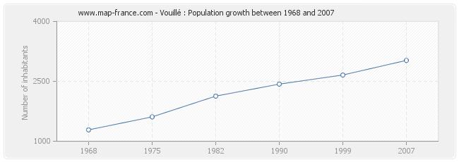 Population Vouillé
