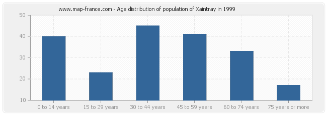 Age distribution of population of Xaintray in 1999
