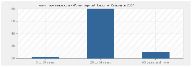 Women age distribution of Xaintray in 2007