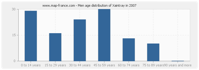 Men age distribution of Xaintray in 2007