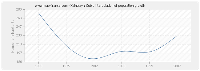 Xaintray : Cubic interpolation of population growth