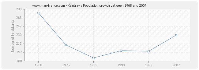 Population Xaintray