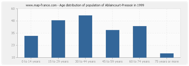 Age distribution of population of Ablaincourt-Pressoir in 1999
