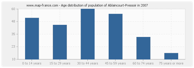 Age distribution of population of Ablaincourt-Pressoir in 2007