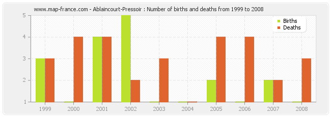 Ablaincourt-Pressoir : Number of births and deaths from 1999 to 2008