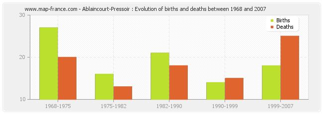 Ablaincourt-Pressoir : Evolution of births and deaths between 1968 and 2007