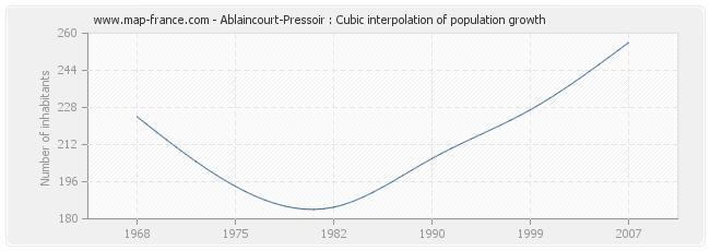 Ablaincourt-Pressoir : Cubic interpolation of population growth