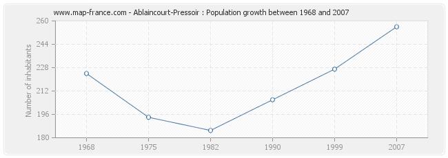 Population Ablaincourt-Pressoir