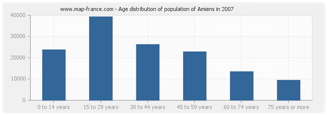 Age distribution of population of Amiens in 2007