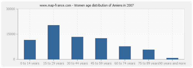 Women age distribution of Amiens in 2007