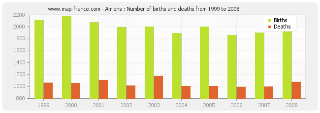 Amiens : Number of births and deaths from 1999 to 2008