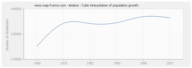 Amiens : Cubic interpolation of population growth