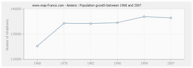 Population Amiens