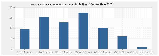Women age distribution of Andainville in 2007