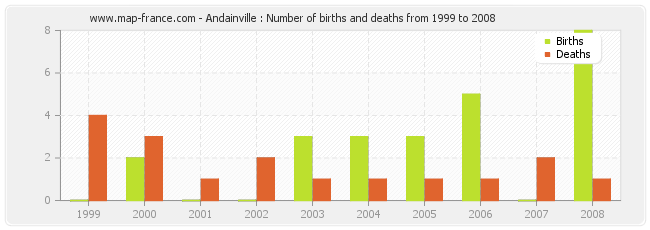 Andainville : Number of births and deaths from 1999 to 2008