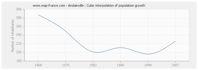 Andainville : Cubic interpolation of population growth