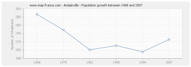 Population Andainville