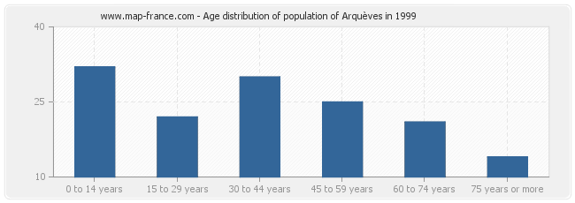 Age distribution of population of Arquèves in 1999