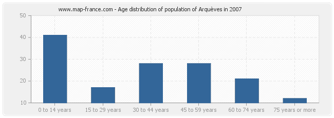 Age distribution of population of Arquèves in 2007